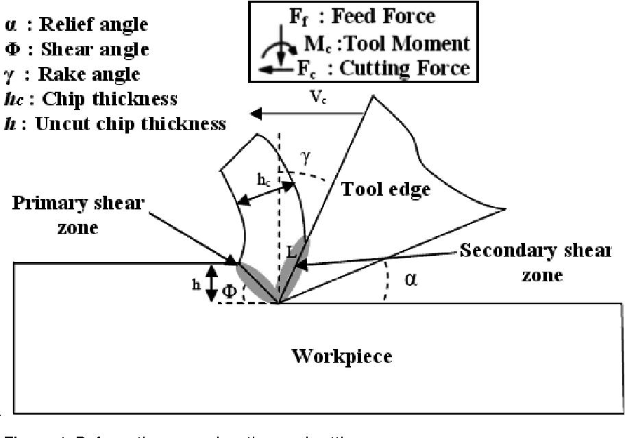 Orthogonal machining