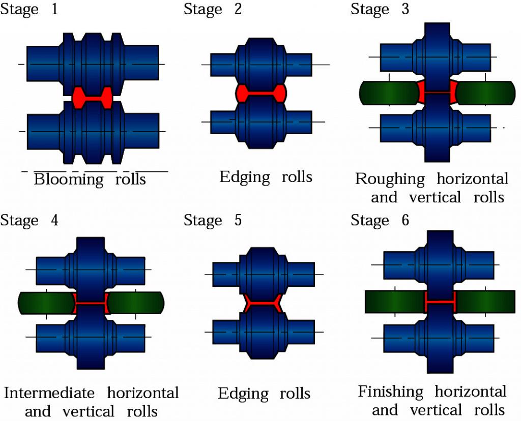Roll forming (Hot): Moves bulk metal, makes I-beams