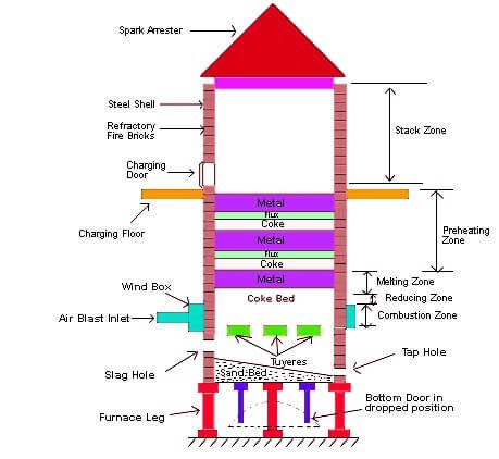 What is Cupola Furnace