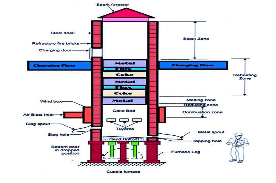 Cupola construction