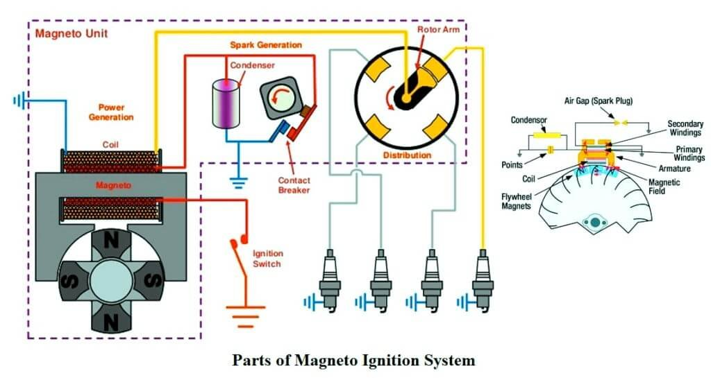 Parts of Magneto Ignition System