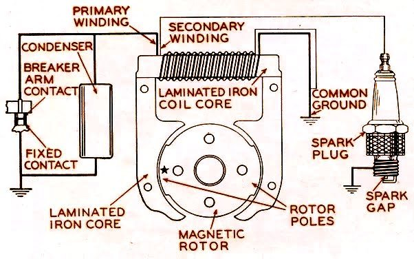 Magneto ignition system Today we will discuss the magneto ignition system. In our previous post, we learned about the battery ignition system and how it works, but the magneto ignition system is completely different. Magnetos are a special type of ignition system with their own electricals generator to provide the necessary energy for the ignition system. This replaces all components of the battery ignition system except the spark plug. Today we will do a complete study about this system.