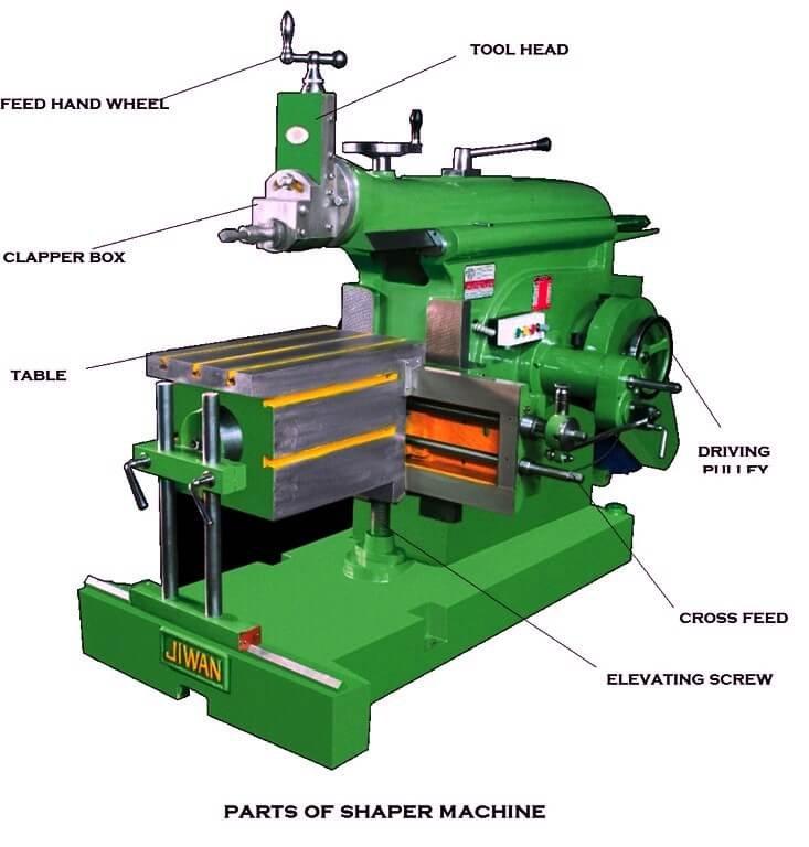 Parts of Shaper Machine