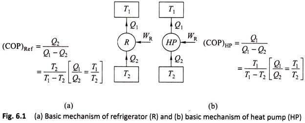 Principle of Refrigeration