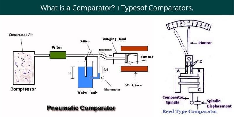 Types of Comparators