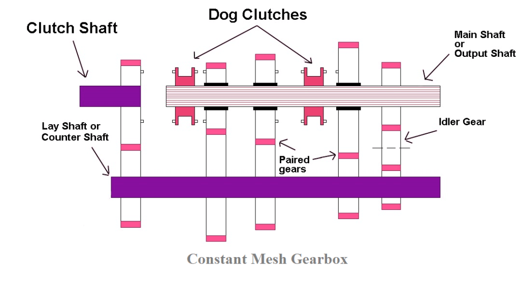 What is a Constant Mesh Gearbox