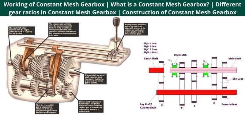 Working of Constant Mesh Gearbox