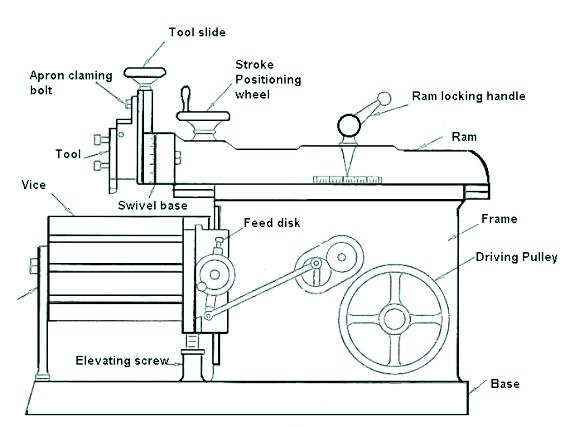 Working of Shaper Machine