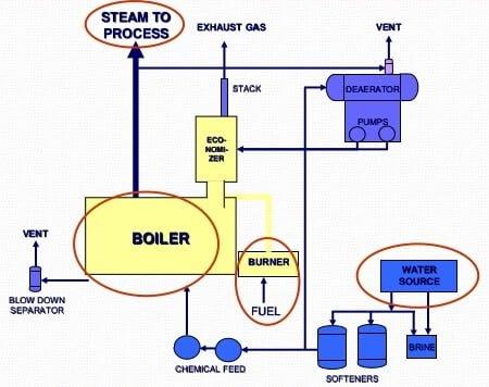 boiler working principle