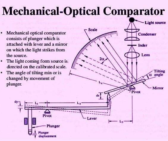 Mechanical-Optical Comparator