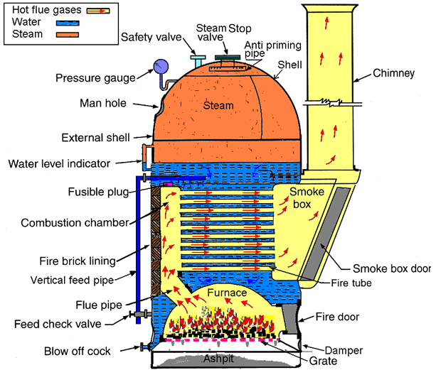 cochran boiler working