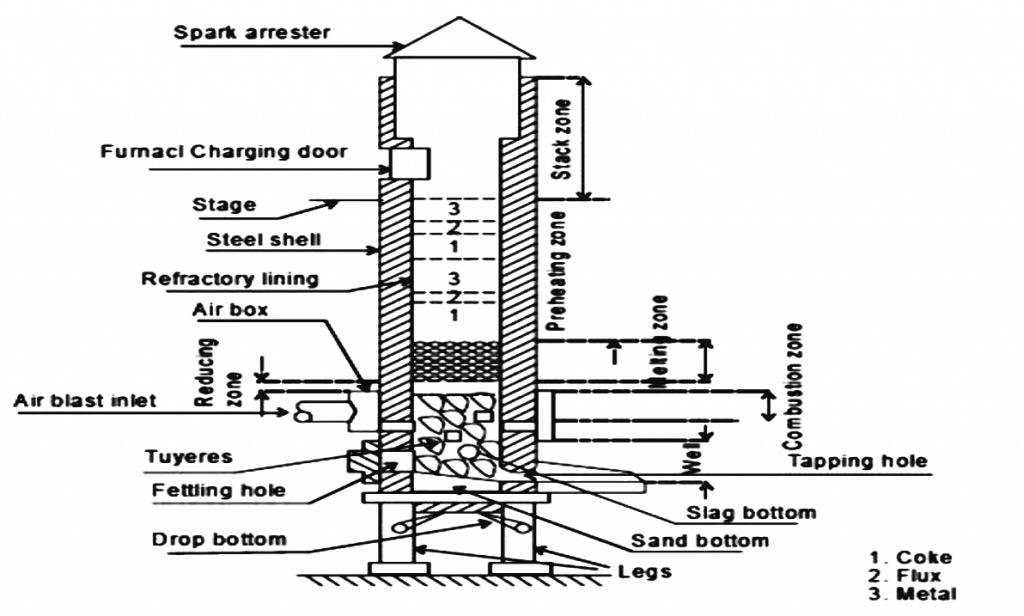 cupola furnace design