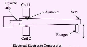 Electrical-Electronic Comparator
