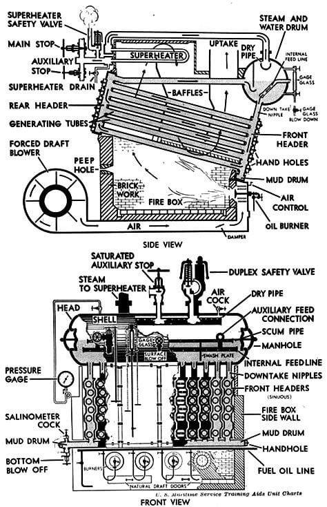 Boilers diagram