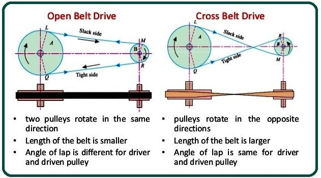 Difference Between Open Belt Drive and Cross Belt Drive