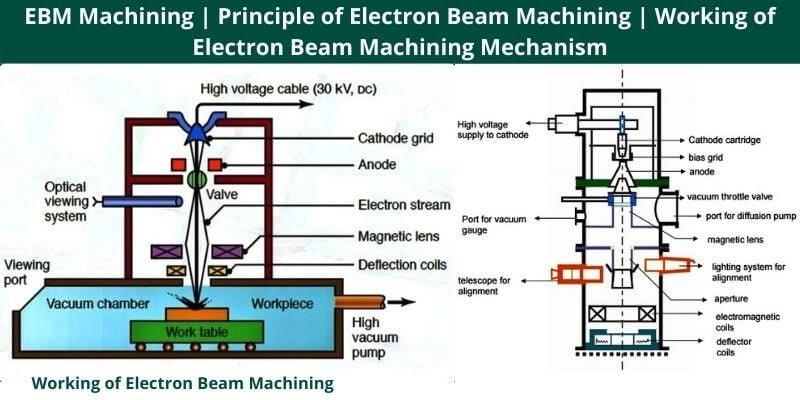 EBM Machining
