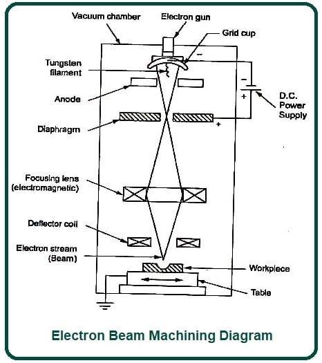 Electron Beam Machining Diagram