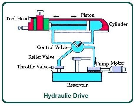 Hydraulic Drive