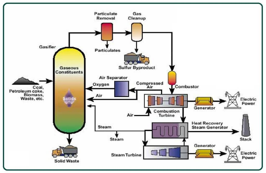 Integrated Gasification Cycle