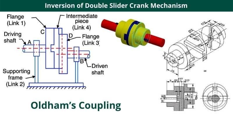 Inversion of Double Slider Crank Mechanism