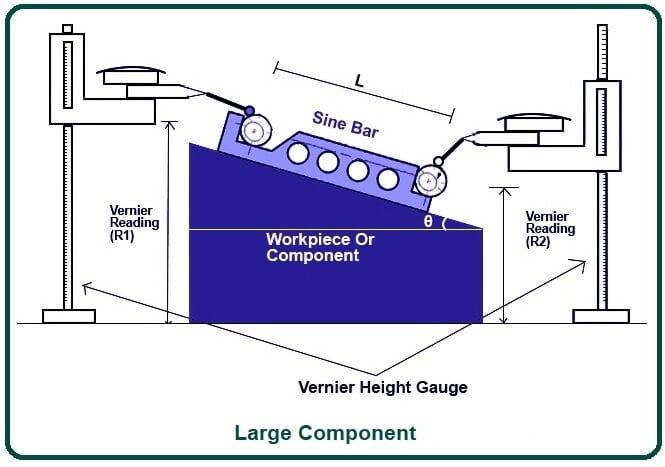Large Component