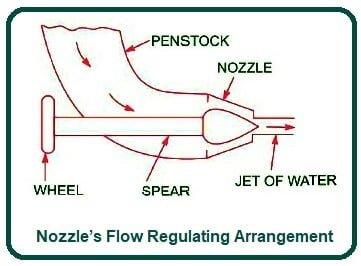Nozzle's Flow Regulating Arrangement