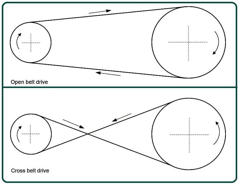 Open Belt Drive And Cross Belt Drive