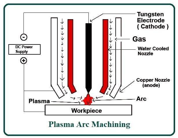 Construction of Plasma Arc Machining