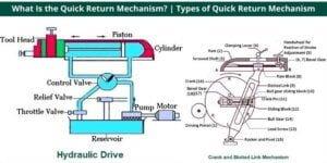 Types of Quick Return Mechanism