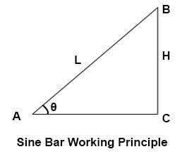 Working Principle of Sine Bar