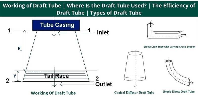 Working of Draft Tube
