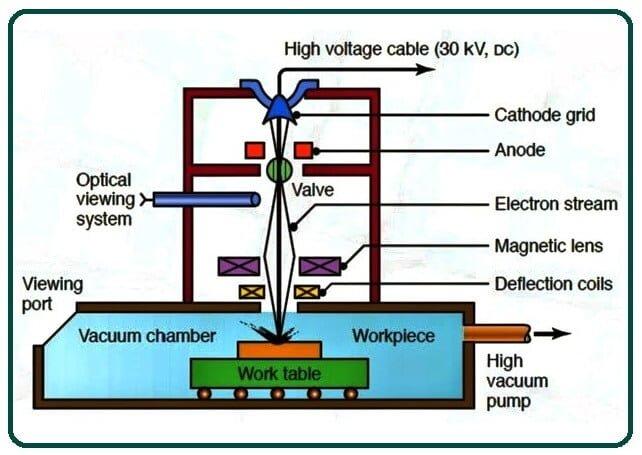 Working of Electron Beam Machining
