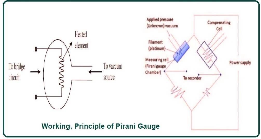 Working of Pirani Gauge
