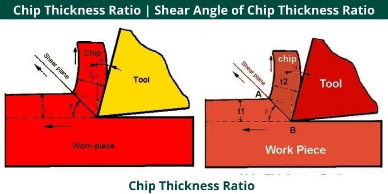 Chip Thickness Ratio