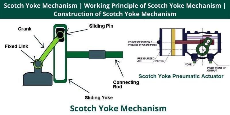 Construction of Scotch Yoke Mechanism