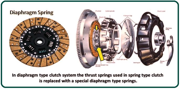 Diaphragm type multi-plate clutch