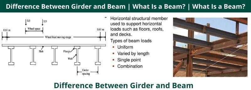 Difference Between Girder and Beam