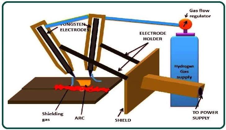 Hydrogen Welding