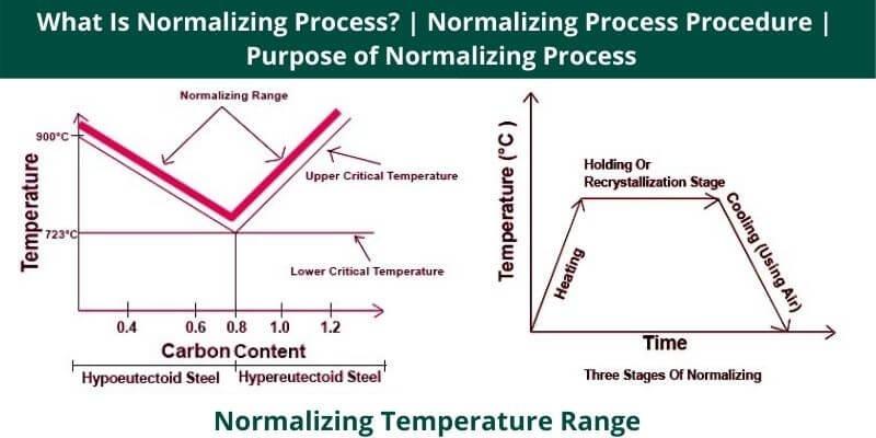 Normalizing Process Procedure