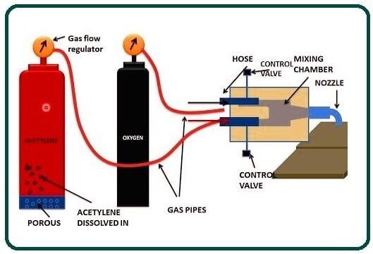 Oxy-Acetylene Welding