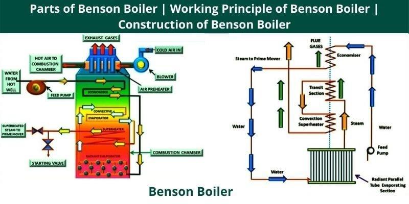 Parts of Benson Boiler