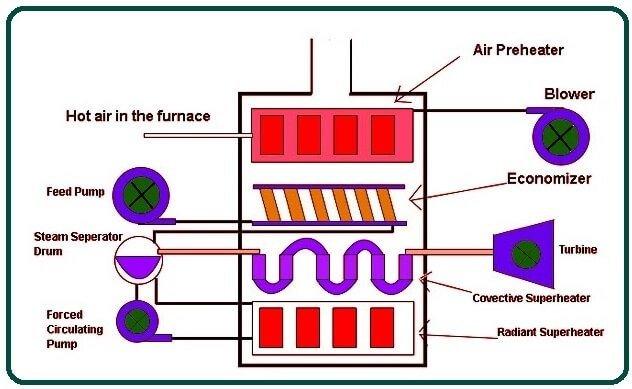 Parts of Lamont Boiler