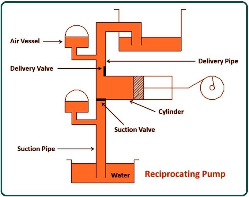 Parts of Reciprocating Pump
