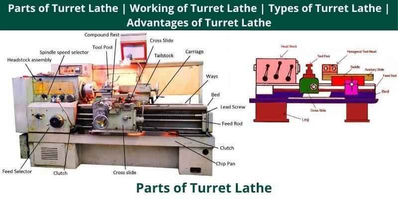 Parts of Turret Lathe