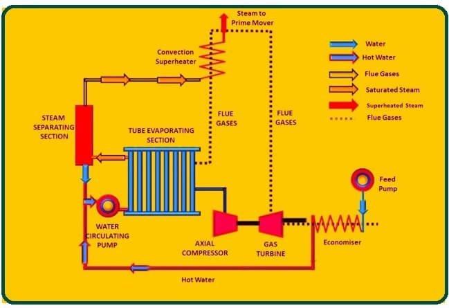 Principle of Velox Boiler