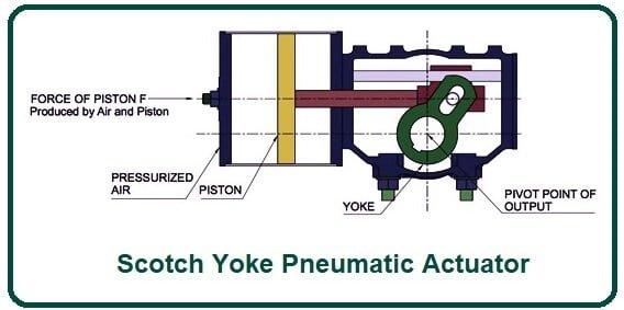 Scotch Yoke Pneumatic Actuator