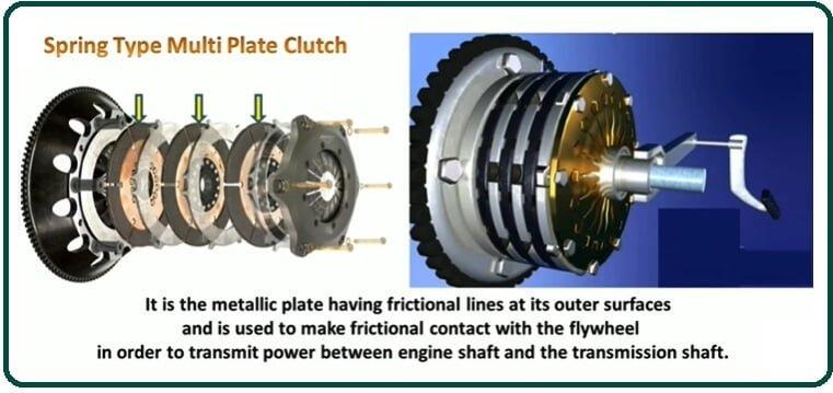 Spring Type Multi-Plate Clutch