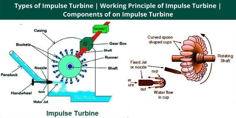 Types of Impulse Turbine