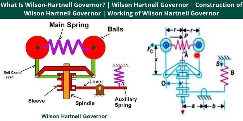 Wilson Hartnell Governor