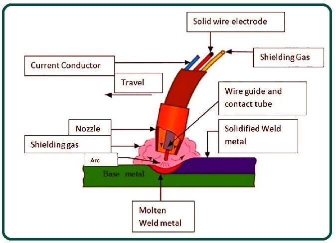 Working of Gas Welding